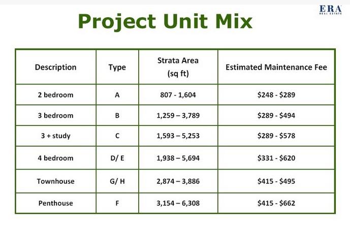 Unit Mix