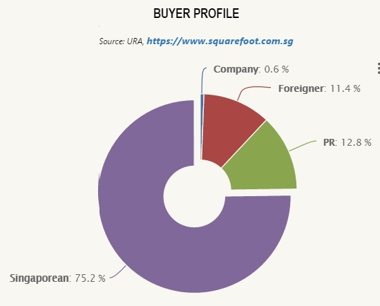 Buyers profile