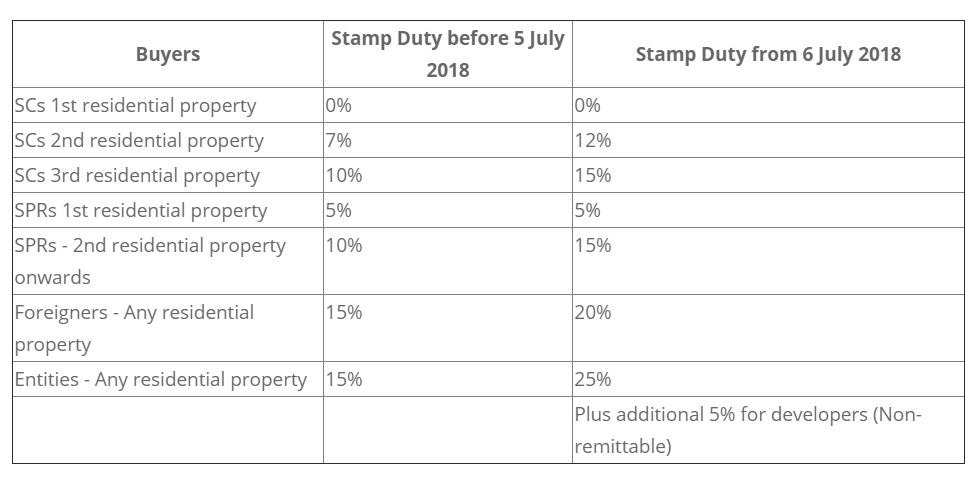 2018 Stamp duties revised.JPG