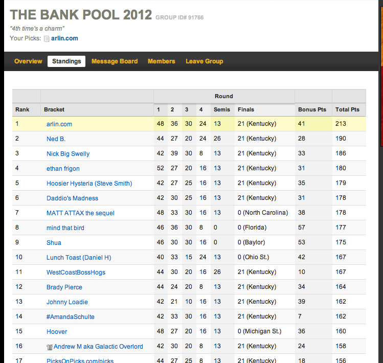 Bank Pool 2012 Champion #stoked