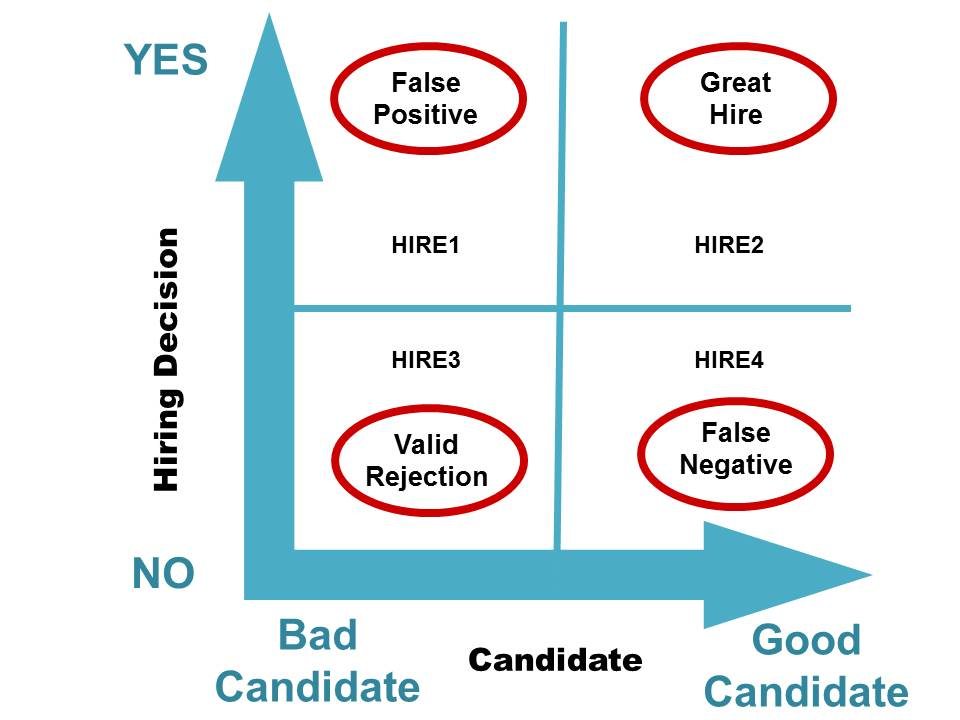The curse of the false positive means hiring a bad job candidate jpeg