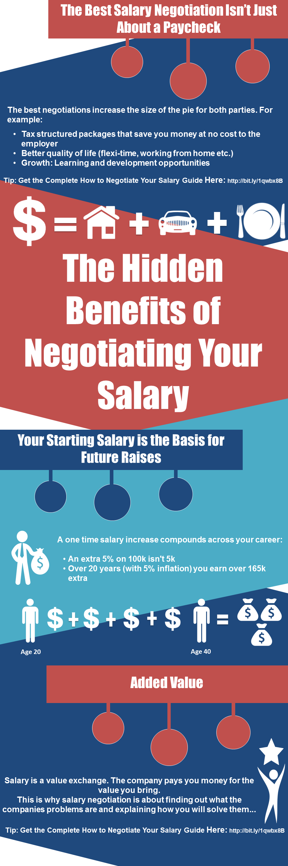 Why you should negotiate your salary infographic