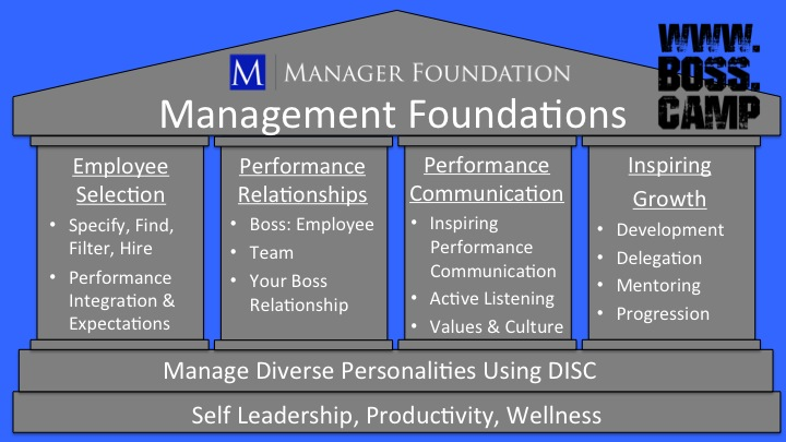 The Management Foundations Fundamental manager skills
