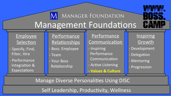 Using inspiring performance communication to communicate values and culture is a fundamental manager skill jpeg