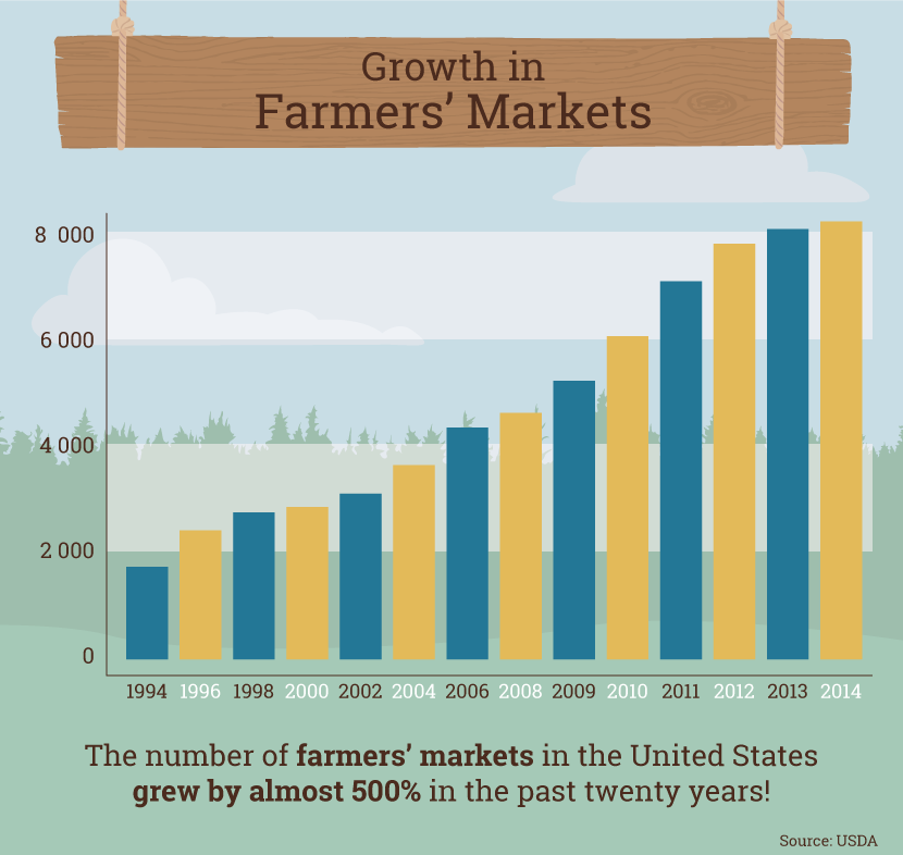 farmer market increase.png