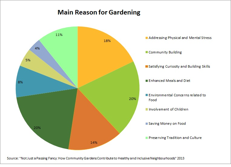 Reasons for gardening.jpg