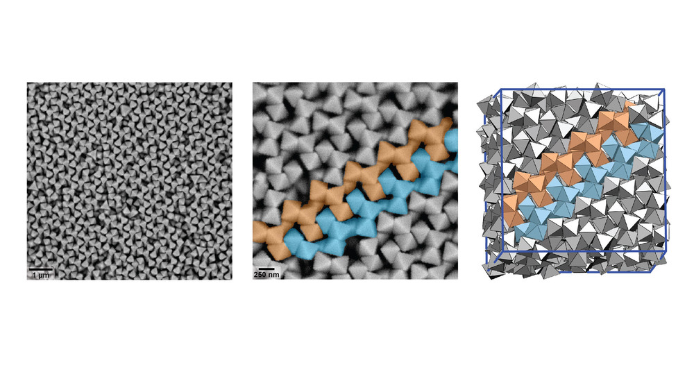 SEM images of an assembled colloidal superlattice with space group     I43d     (Left; Center). The superlattice forms spontaneously in Monte Carlo simulations of Ag octahedral particles with depletion attractions (Right).