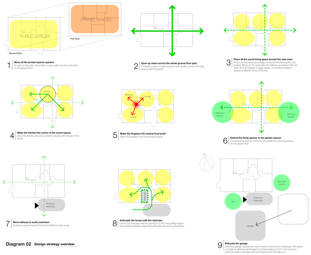 Our design strategy, as presented to our clients during the sketch design phase. Drawn on top of the floor plan of the existing house (click for a full view)