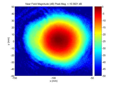 Near field magnitude data as an output from the Beam Scanner Software developed by Avazia
