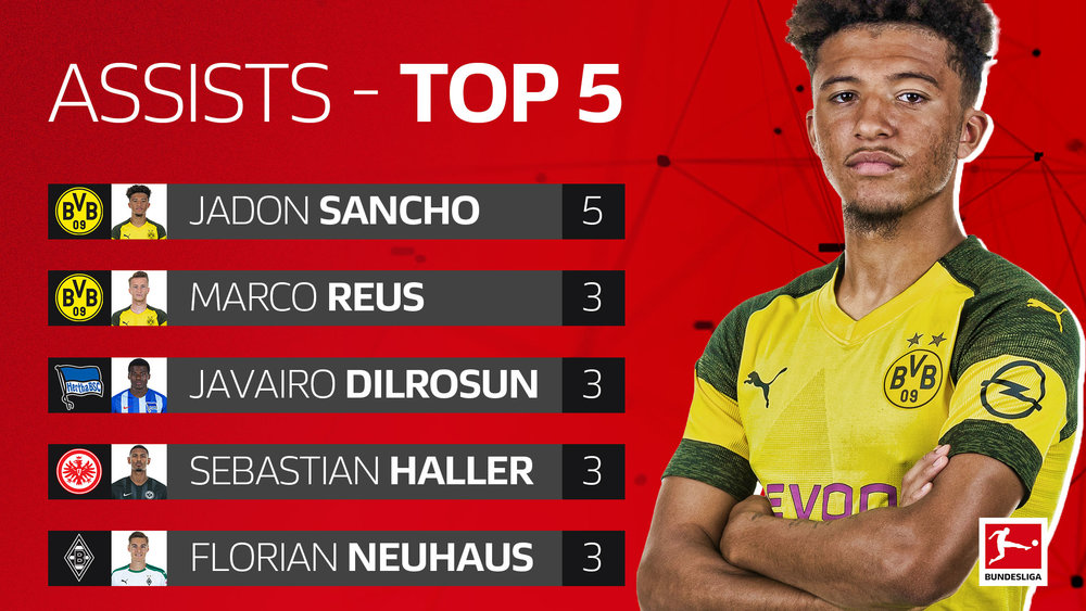 Top-Assists-Sancho-16x9.jpg