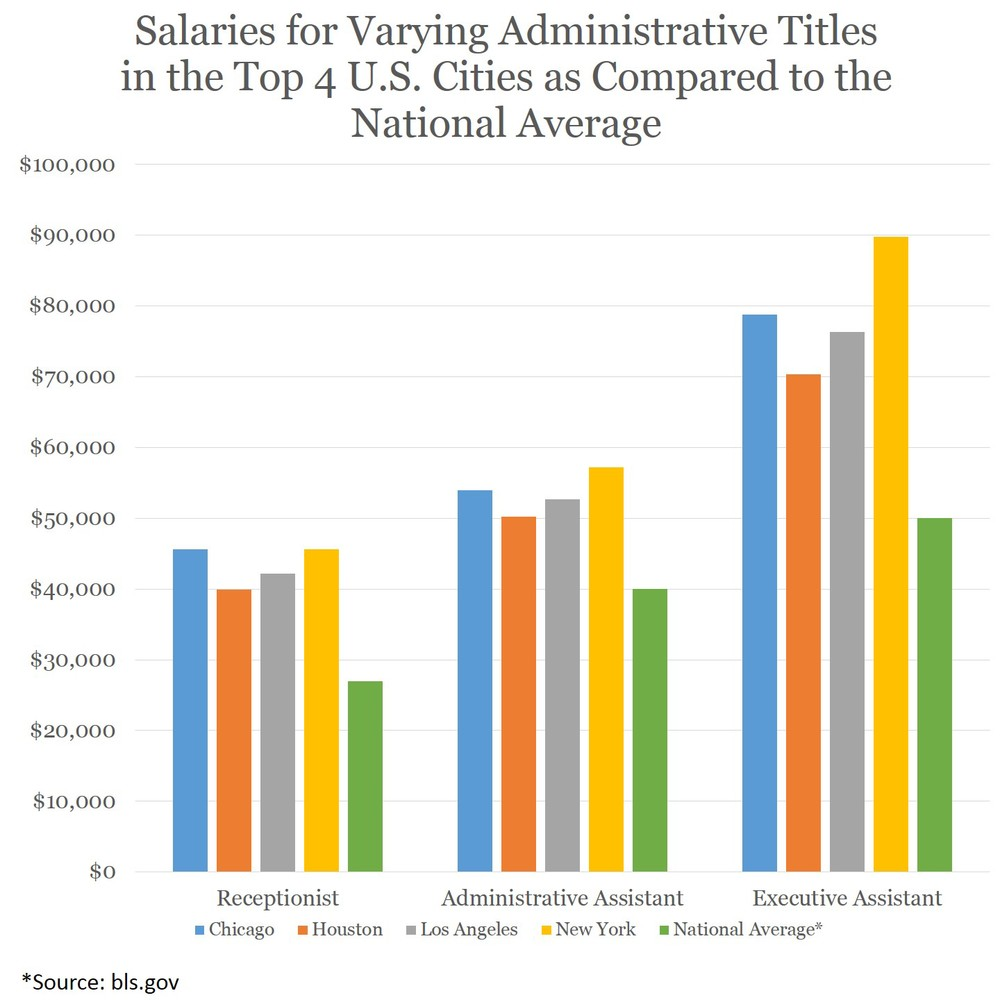 Average salaries for Receptionists, Administrative Assistants, and Executive Assistants in Chicago, Houston, Los Angeles and New York as compared to the national average.