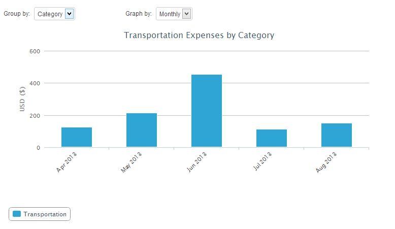 Expensify Analytics