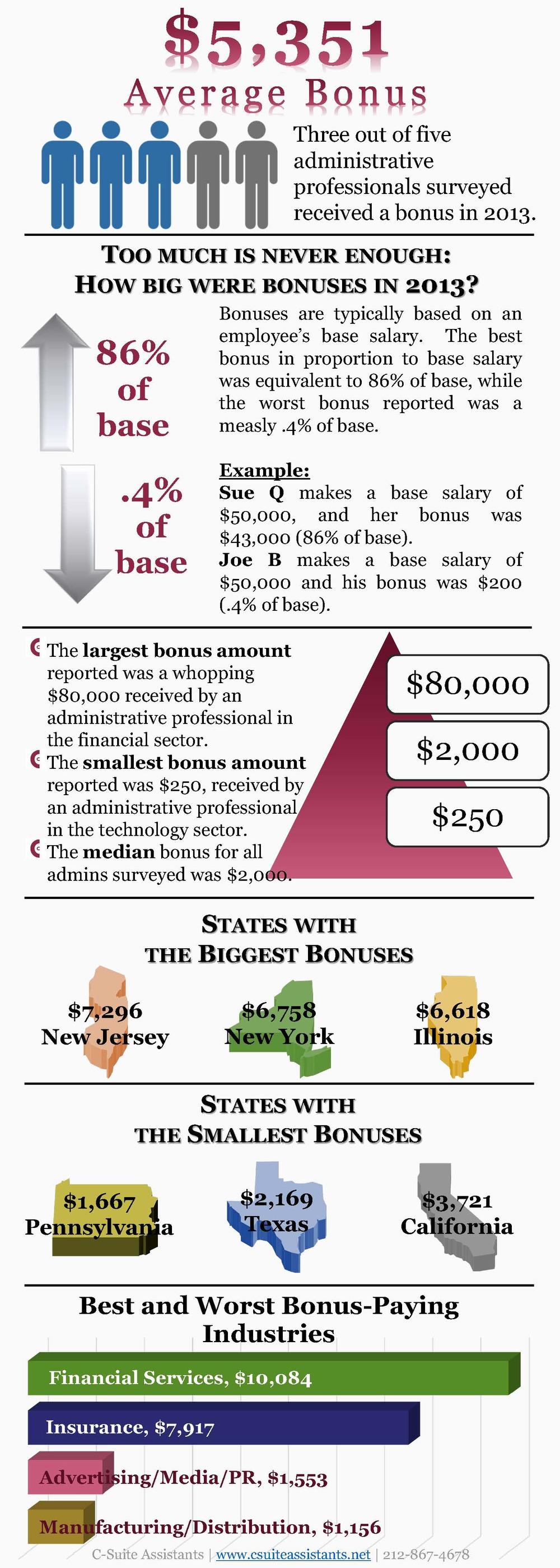 Average Bonus for Administrative Professionals 2013