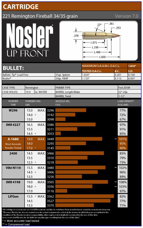 221-Rem-Fireball-35gr-Version-7-0