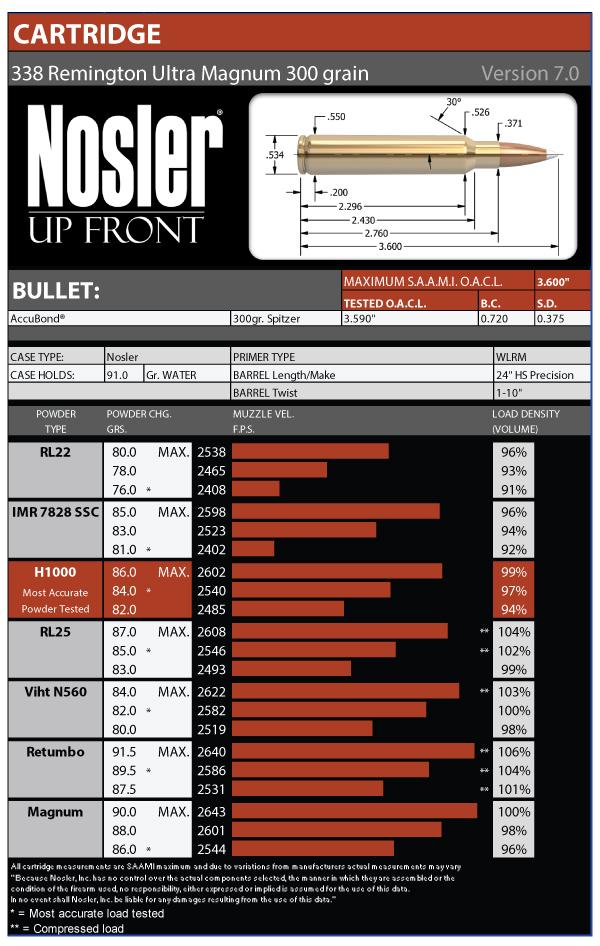 Remington pg 200 C manual
