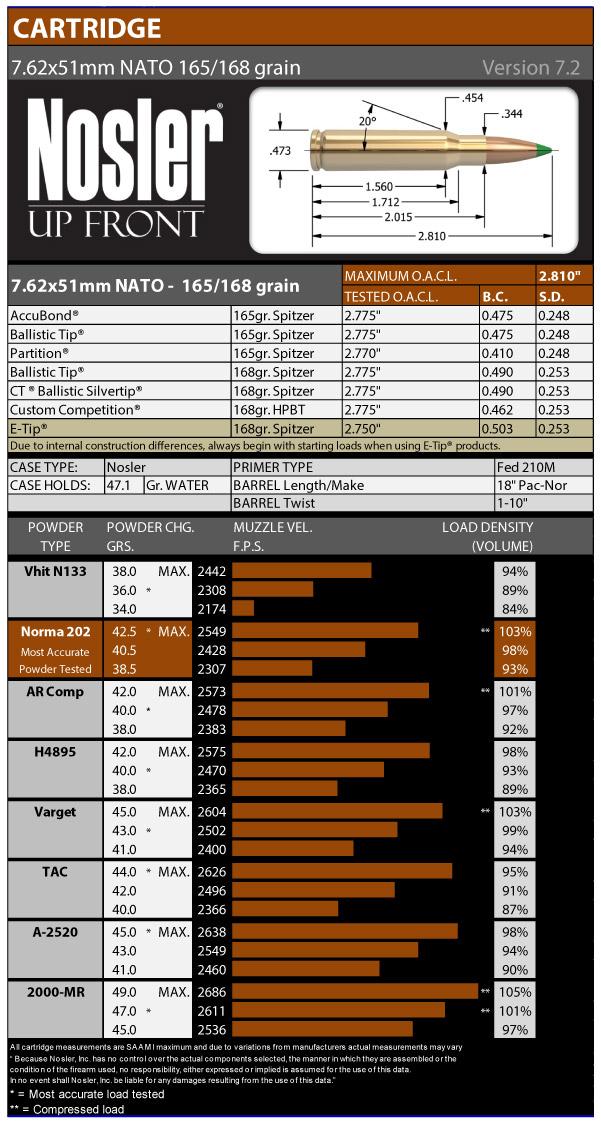 7.62x51mm NATO 165 / 168 Grain Version 7.2