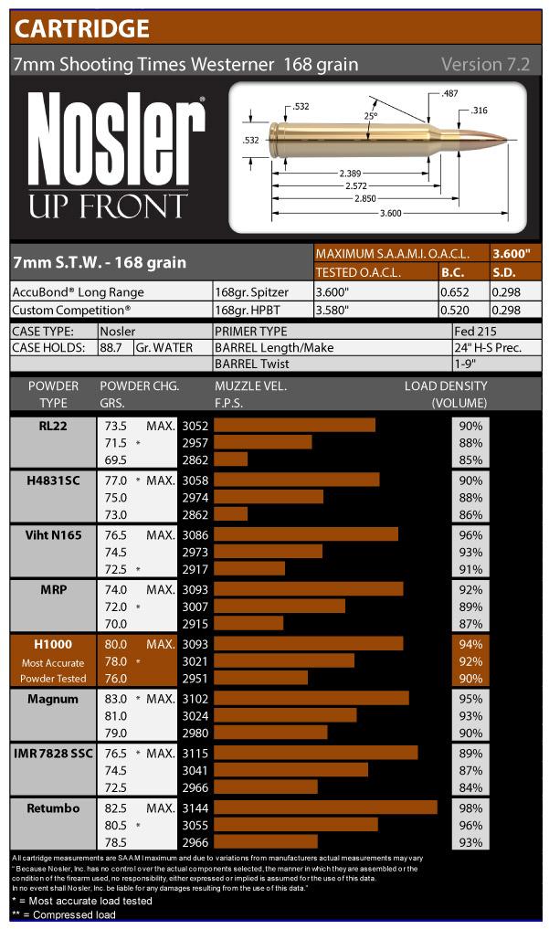 7mm Shooting Times Westerner (STW) 168 Grain Version 7.2