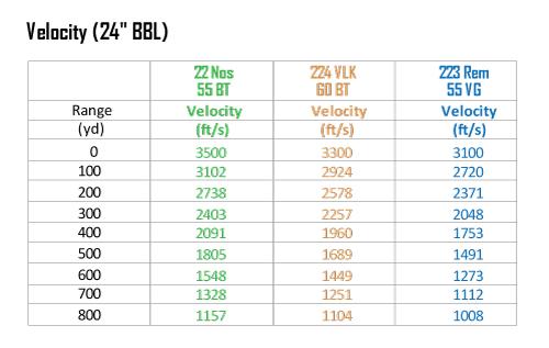 22nosler-vs-223-Chart-Velocity.jpg