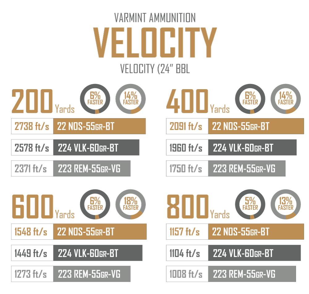 22nos-vlk-rem-Velocity-comparison.jpg