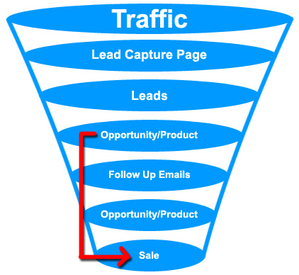 Here is a great chart that depicts an online sales funnel/process. Source: http://richmilleronline.com/wp-content/uploads/2013/06/Sales-Marketing-funnel.jpg