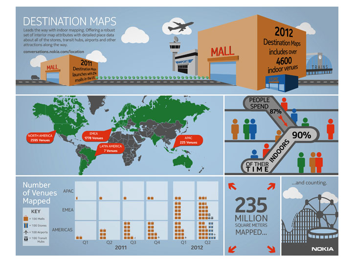 Destination Maps infographic