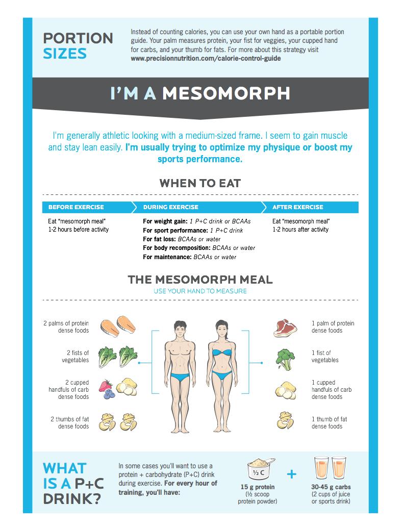 Mesomorph Chart - Courtesy of Precision Nutrition