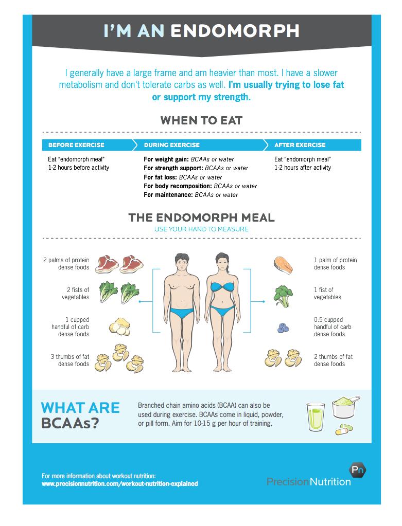 Endomorph Chart - Courtesy of Precision Nutrition