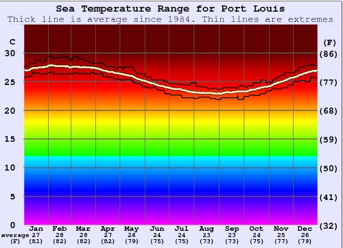 sea-temperature-mauritius.png