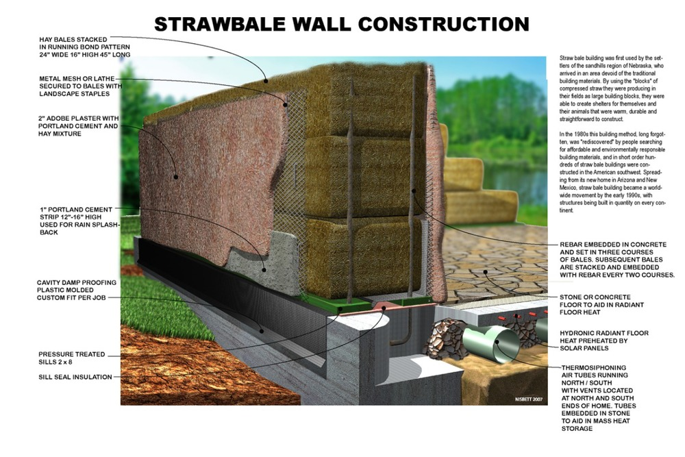 Strawbale Construction Methods