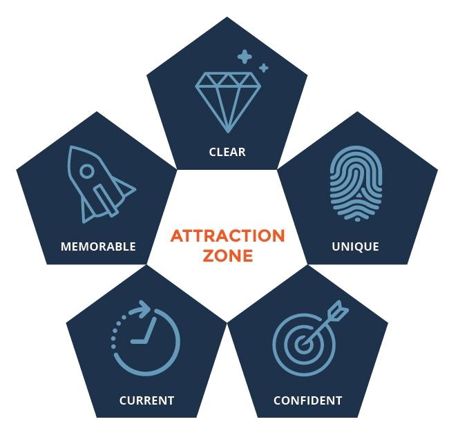 Attraction Zone Magnetika.jpg