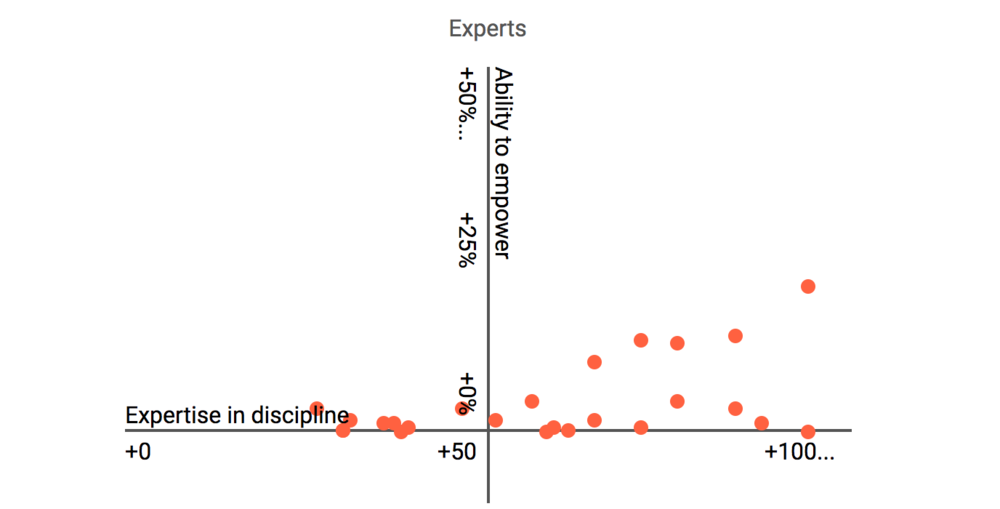 If you plot each of your experts in your organization, this is probably what you might see