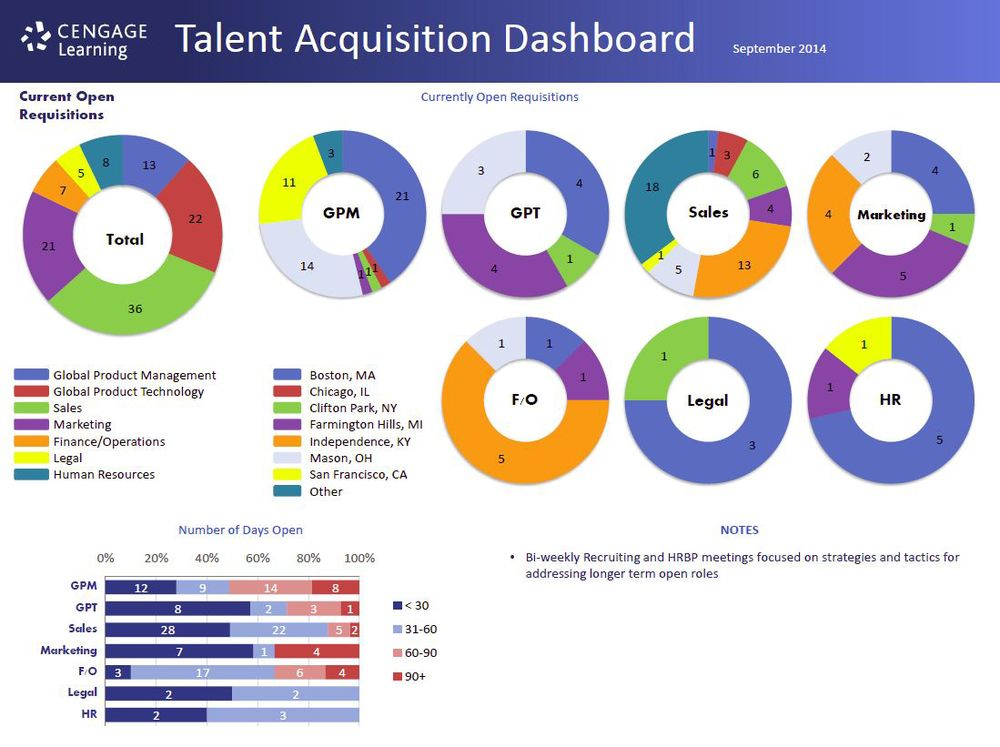 Talent Acquisition Dashboard (Excerpt)