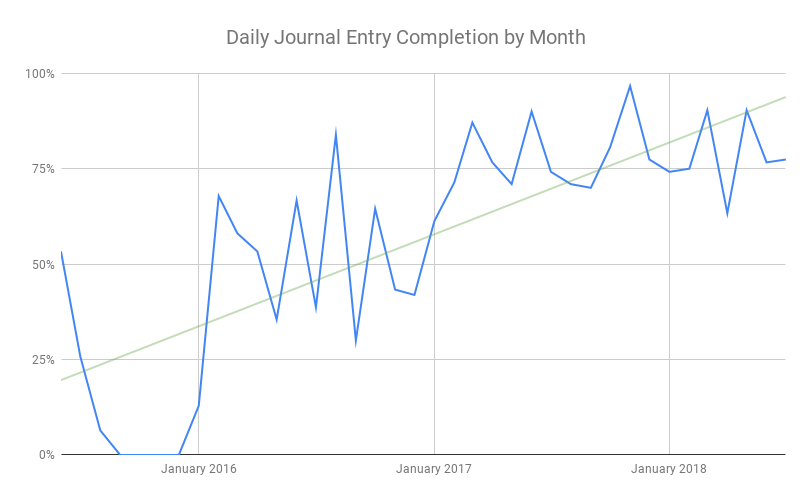 Daily Journal Entry Completion by Month.png