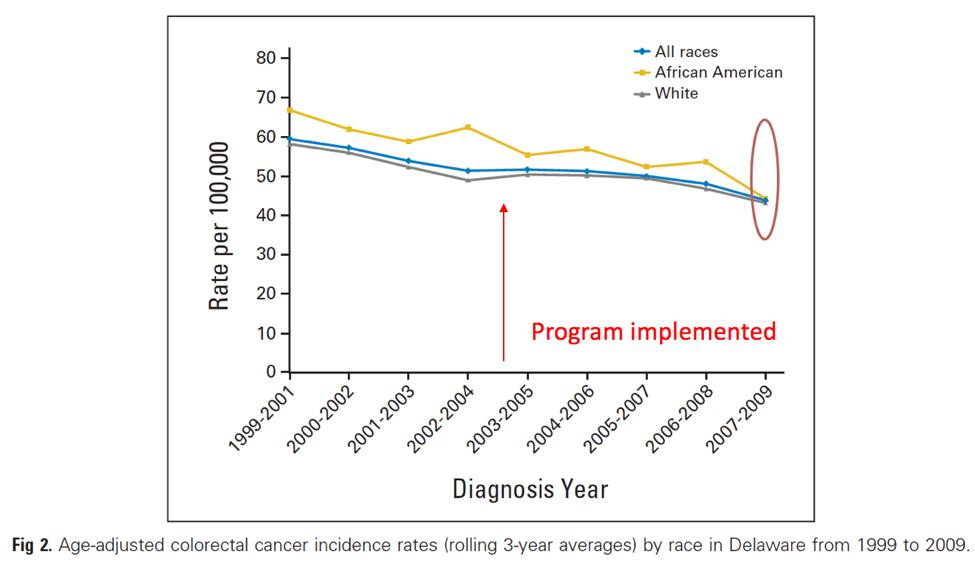 Grubbs et al. JCO 2013