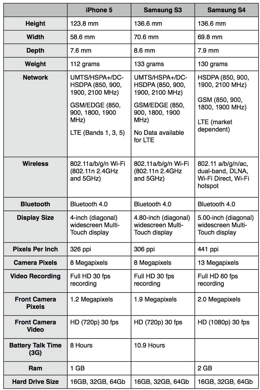 iPhone 5, South Africa, Apple, Samsung, Galaxy