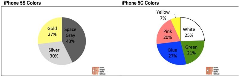 iphonecolorpreference.jpg