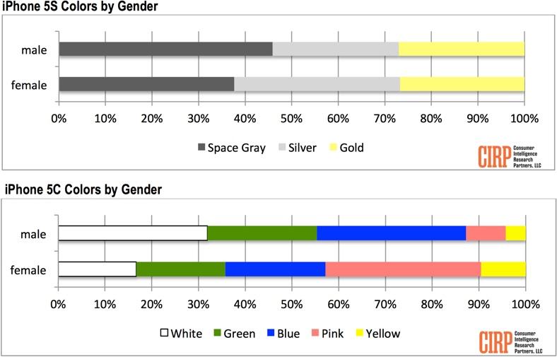iphonecolorpreferencegender.jpg