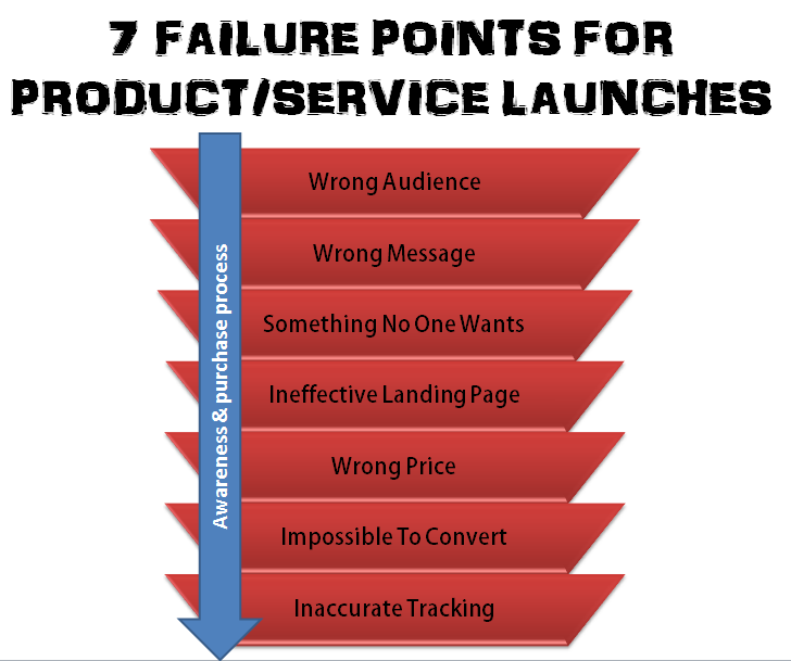 7-product-service-launch-startup-failure-points.png
