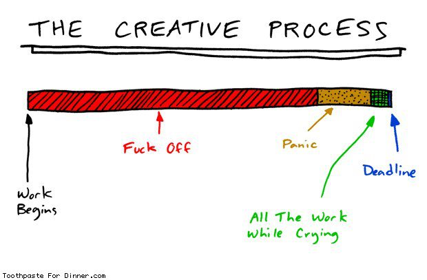 The Creative Process explained by  Toothpastefordinner.com