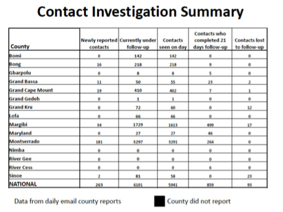 National Data Confirm Cases Of >> Ebola Chronicles Lofa County Poised To Confirm 42 Days Of