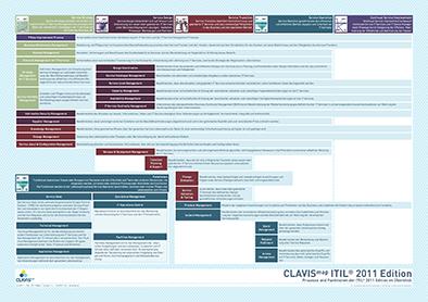 CLAVISmap_ITIL_2011.png