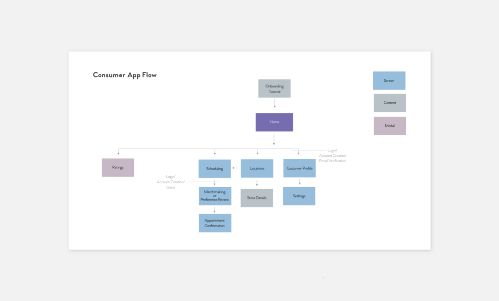 Consumer App Sitemap Shadow.png