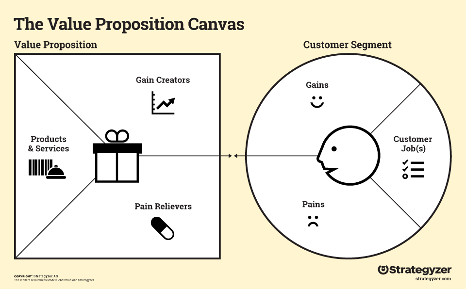 The Value Proposition Canvas can help you clarify your idea.