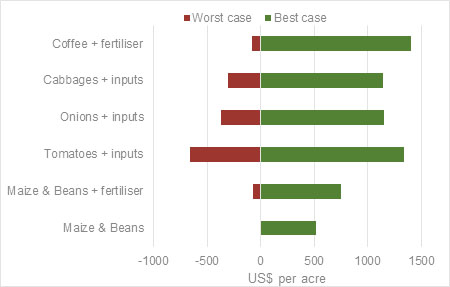 Figure B: Expected returns to different crops in eastern Uganda, 2013, US$ an acre