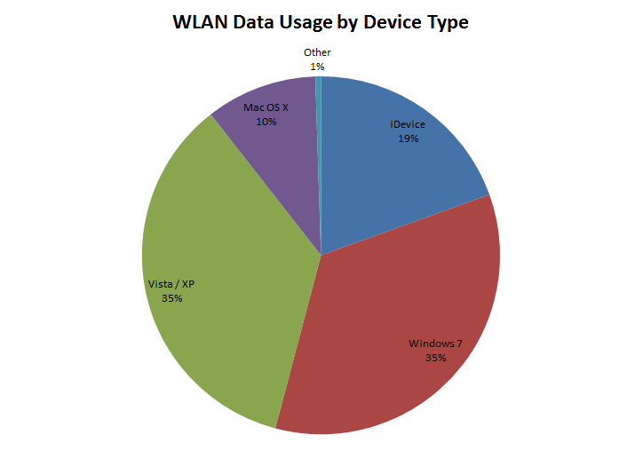 Are iDevices a guest WLAN's best friends?