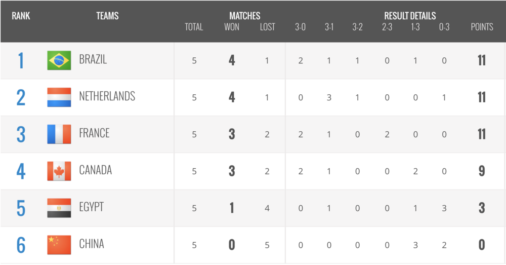 Round 1   Pool B Standings