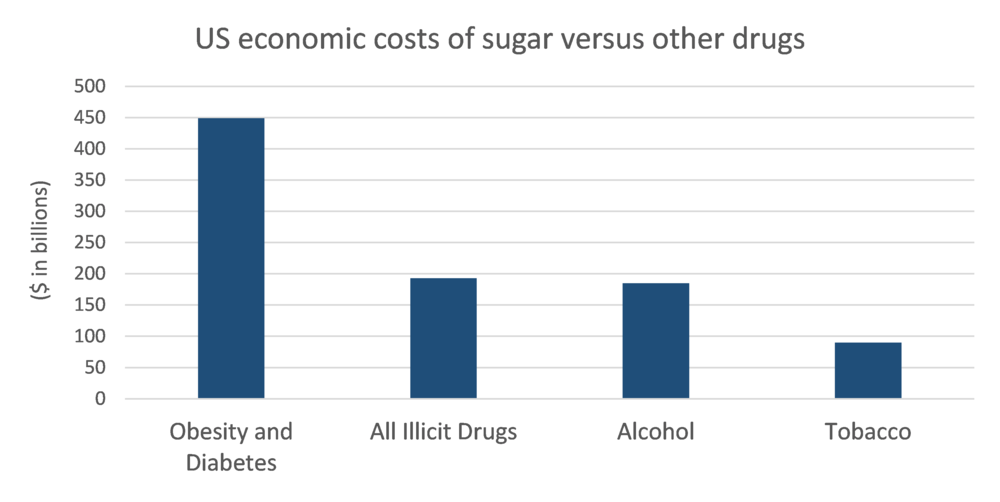 Sugar costs.png