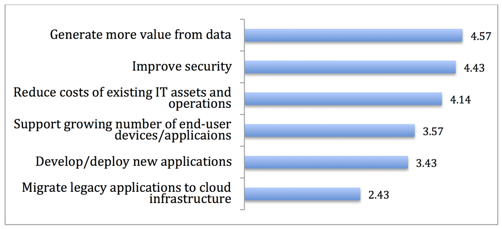 Source:  2013 McKinsey poll of senior IT executives