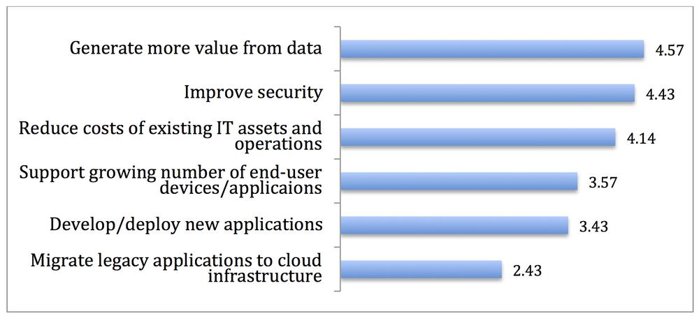 Source: 2013 McKinsey poll of senior IT executives