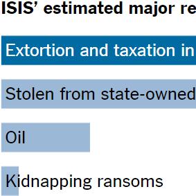 ISIS Finances